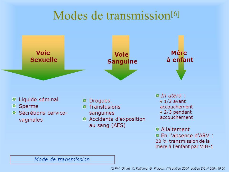 Modes de transmission[6]